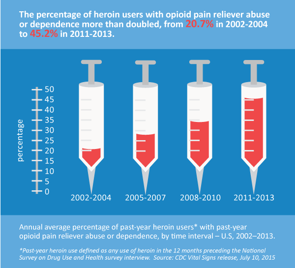 CDC-graph-heroin-use-and-opioids.png
