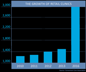 Growth-of-retail-clinics-300x252.png