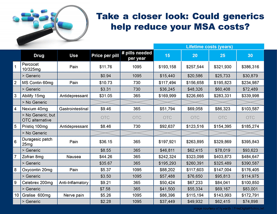 MSAs-generic-drug-cost-comparison1.png