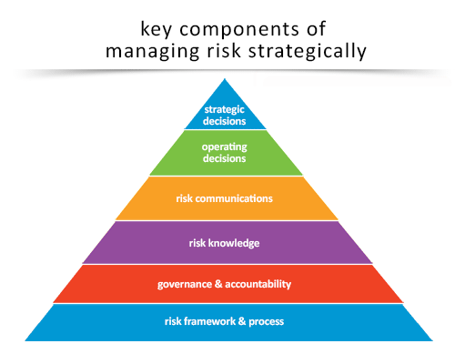 strategic-risk-pyramid.png